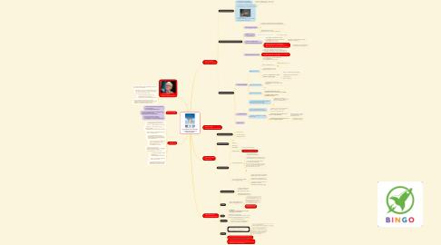 Mind Map: รวมแนวคิดของวอร์เรน บัฟเฟตต์ จากหนังสือ The Essays of Warren Buffett