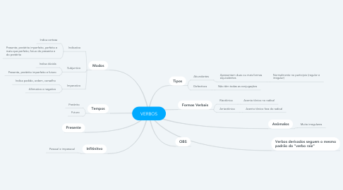 Mind Map: VERBOS