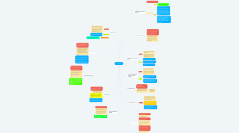 Mind Map: L'IDROSFERA
