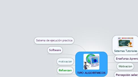 Mind Map: TIPO ALGORITMICOS