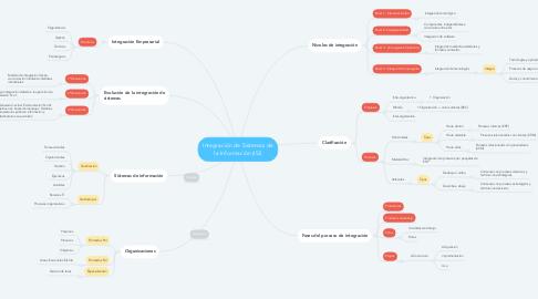 Mind Map: Integración de Sistemas de la Información (ISI)