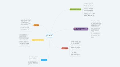 Mind Map: CERRADO