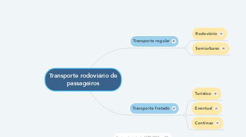Mind Map: Transporte rodoviário de passageiros