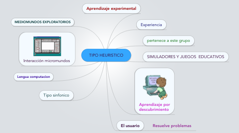 Mind Map: TIPO HEURISTICO