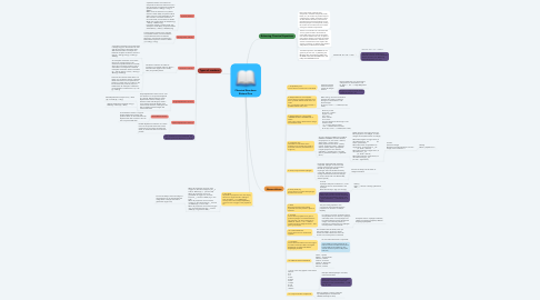 Mind Map: Chemical Reactions Richard Guo