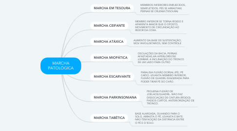 Mind Map: MARCHA PATOLÓGICA