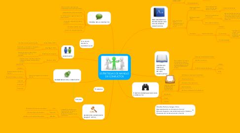 Mind Map: ESTRETEGIAS DE MANEJO DE CONFLICTOS