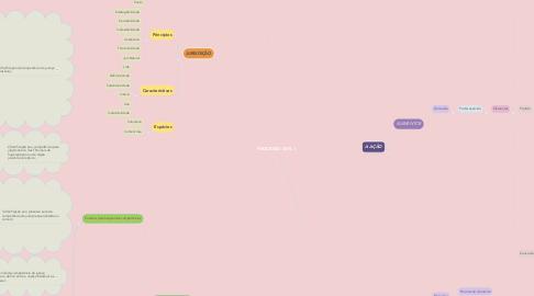 Mind Map: PROCESSO CIVIL 1