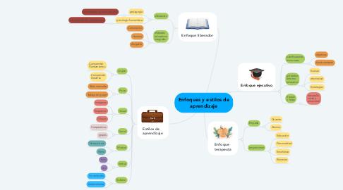 Mind Map: Enfoques y estilos de aprendizaje