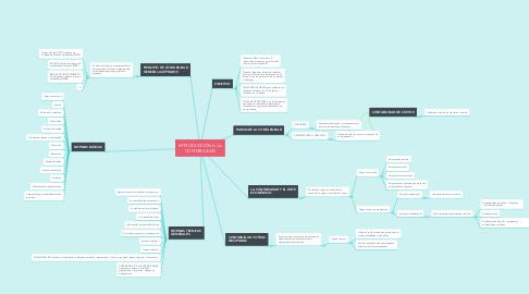 Mind Map: INTRODUCCIÓN A LA CONTABILIDAD