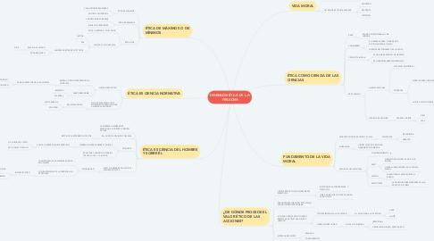 Mind Map: DIMENSIÓN ÉTICA DE LA PERSONA
