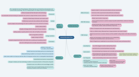 Mind Map: Industrial Revolution Facts