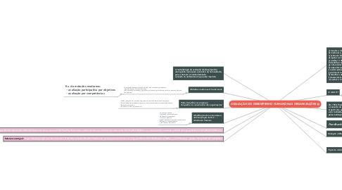 Mind Map: AVALIAÇÃO DO DESEMPENHO HUMANO NAS ORGANIZAÇÕES