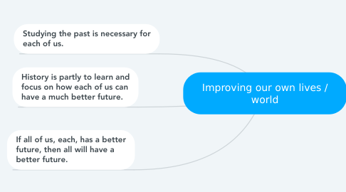 Mind Map: Improving our own lives / world
