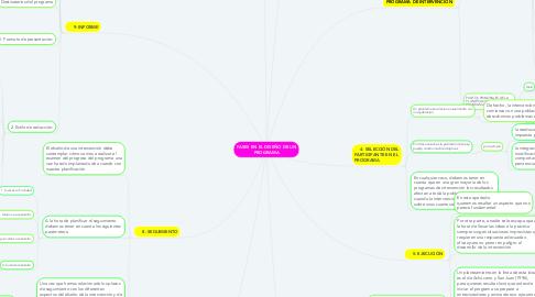Mind Map: FASES EN EL DISEÑO DE UN PROGRAMA