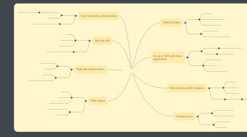 Mind Map: Fallas de Disco Duro