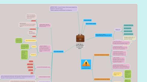Mind Map: CHAPTER 5 : MOTIVATION by Raudzoh Radzi