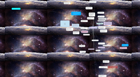Mind Map: What do we know about the universe?