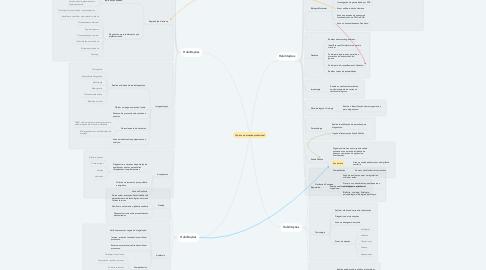 Mind Map: Tópicos de atuação profissional
