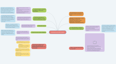 Mind Map: VIOLENCIA ENTRE PARES