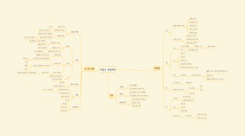 Mind Map: 박윤호 관심목록