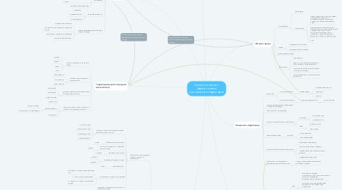Mind Map: Социологические и маркетинговые исследования территории