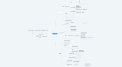 Mind Map: Коронавирус