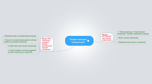 Mind Map: Теорія масовоїкомунікації