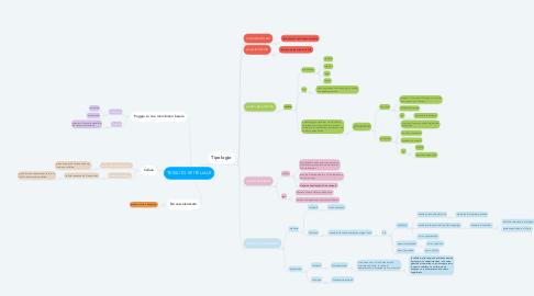 Mind Map: TESSUTO EPITELIALE