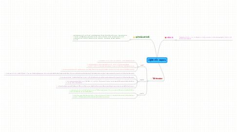 Mind Map: ปฏิบัติการที่ 3 สมดุลเคม