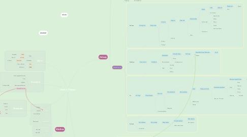 Mind Map: Homērs, Odiseja