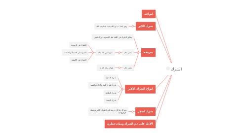 Mind Map: الشرك