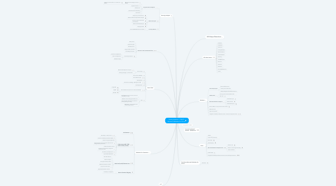 Mind Map: Threat protection for Azure Defender