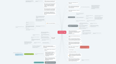 Mind Map: Map UDL Checkpoints for Engagement to the QM Higher Ed Rubric,  Sixth Edition