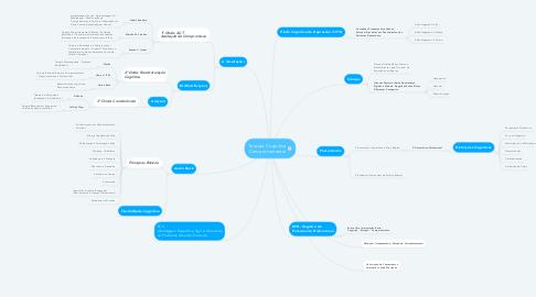 Mind Map: Terapia Cognitiva Comportamental
