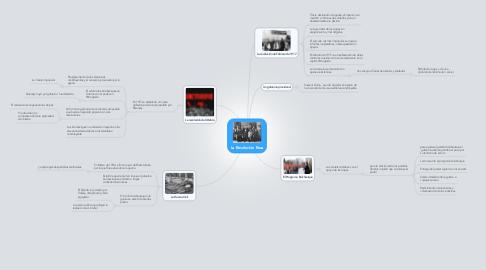 Mind Map: La Revolución Rusa
