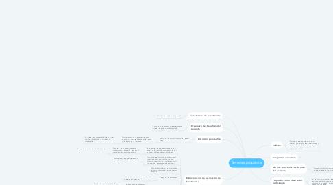 Mind Map: Entrevista psiquiátrica