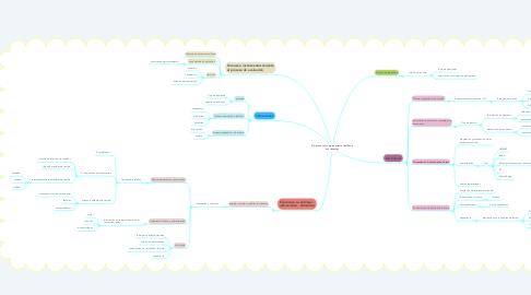 Mind Map: El proceso como procedimiento científico y sus variantes