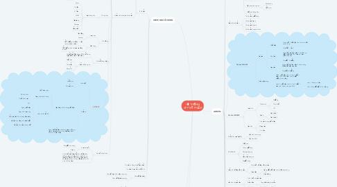 Mind Map: HỆ THỐNG APP MỸ PHẨM