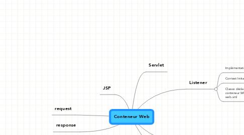 Mind Map: Conteneur Web