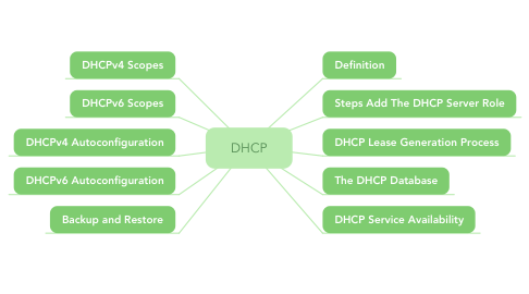 Mind Map: DHCP