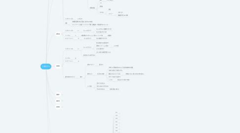 Mind Map: 小林さん