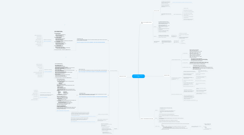 Mind Map: Training Within Industry  (TWI)