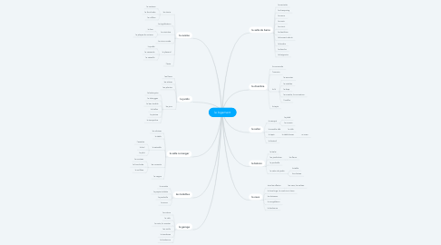 Mind Map: le logement