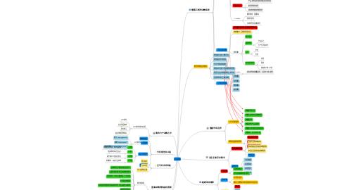 Mind Map: 蓝海战略