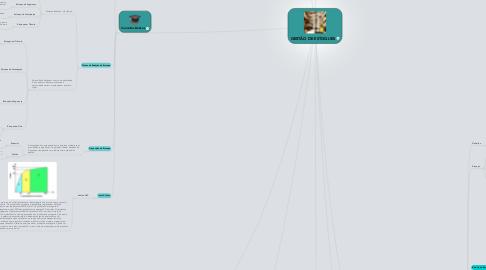 Mind Map: GESTÃO DE ESTOQUES