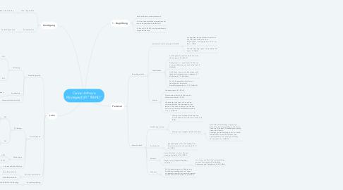 """Mind Map: Carina Hofmann Modegeschäft """"TREND"""""""