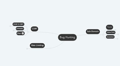 Mind Map: Bug Hunting