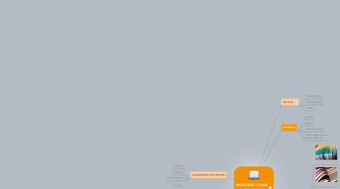 Mind Map: IMAGENS HOME ULTRAPRESS