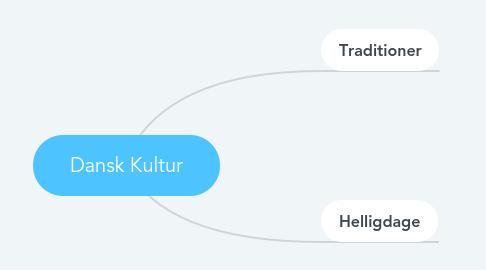 Mind Map: Dansk Kultur